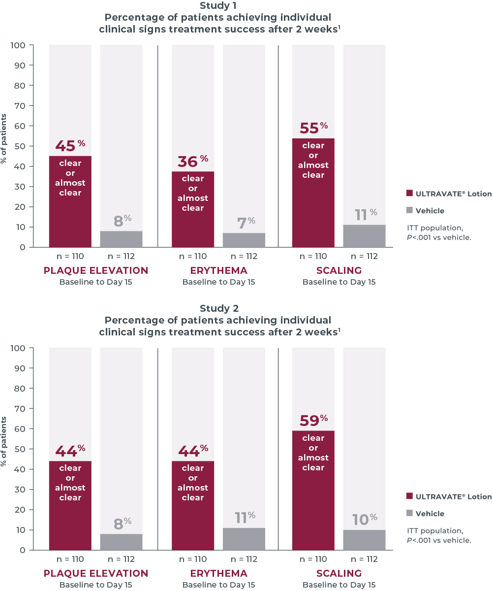 Charts showing the percentage of patients achieving success